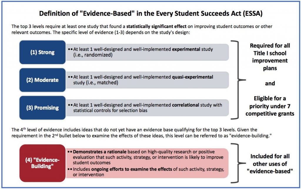 evidence based practice for quality improvement Showcasing differences between quality improvement, evidence-based practice, and research journal of continuing education in nursing, 42 (2), 57-68, quiz 69-70.